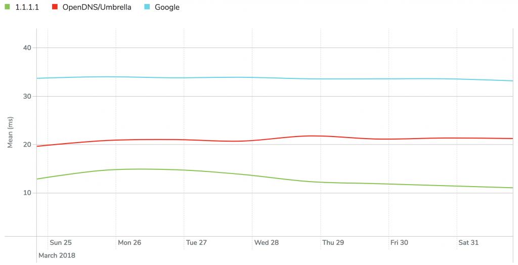 Cloudflare, biztonságos, gyors DNS szolgáltatása